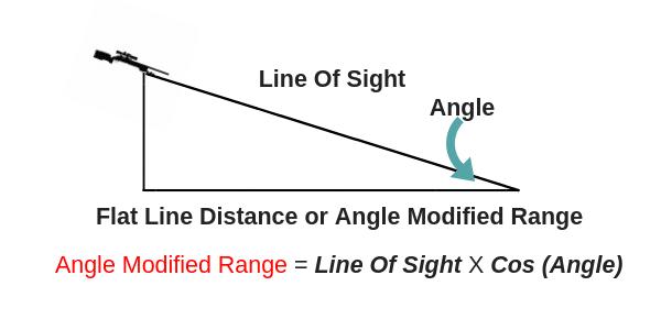 Angle Modified Range Calculation
