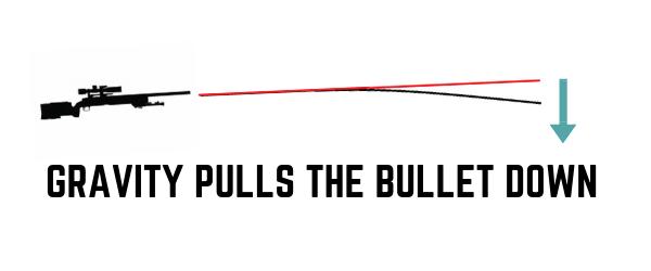 Bullet Trajectory Physics