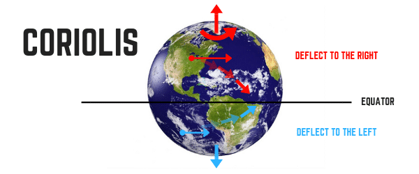 Coriolis Effect East and West