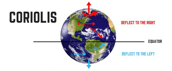 Efeito Coriolis Leste e Oeste