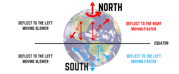Coriolis Effect North And South