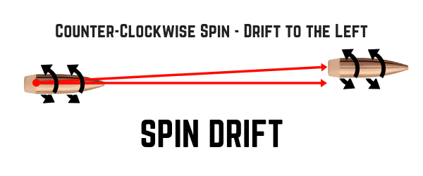 CounterClockWise Spin Drift