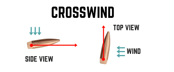 Crosswind and Aerodynamic Jump