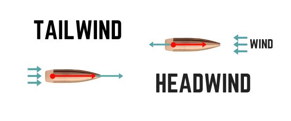 Headwind and TailWind