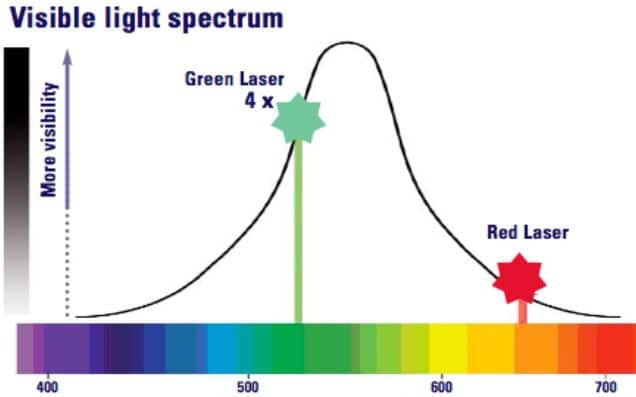 Red Laser and Green laser Light Spectrum