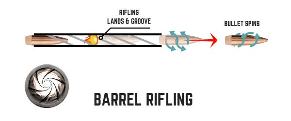 A taxa de torção do rifling afeta a velocidade e o giro da bala