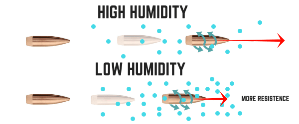 humidity affects bullet speed