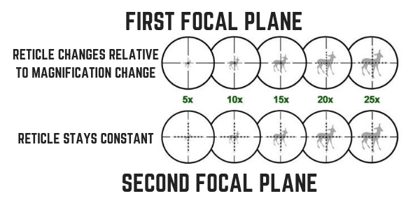 Focal Plane Low Power Variable Scopes Difference