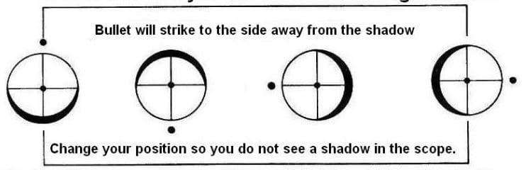 Scope Shadow