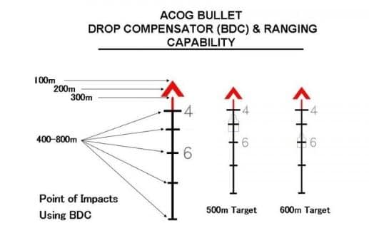 ACOG scope reticle BDC Chart