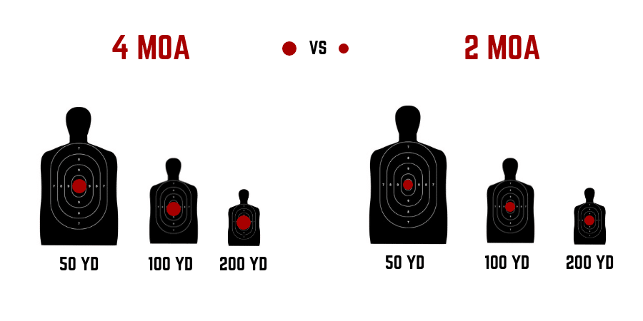 Red Dot Sight MOA Sizes