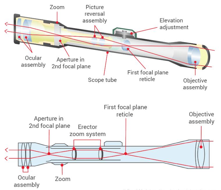 Long-range-rifle-scope-tube