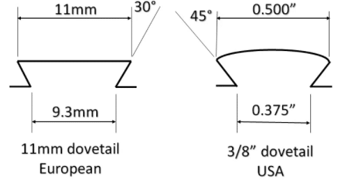 Dovetail mount european vs us standards