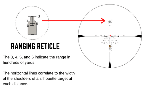 Vortex 1-10x top ranging reticle