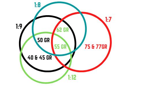 AR15 twist rate barrel chart