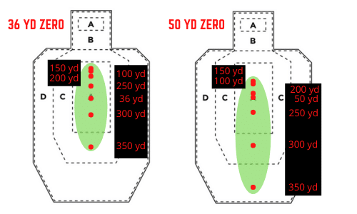 36 yard zero vs 50 yard zero