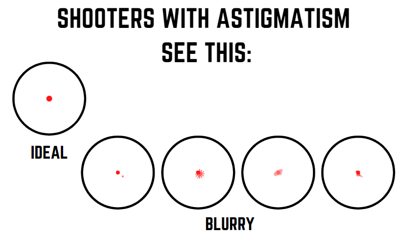 shooters with astigmatism see this