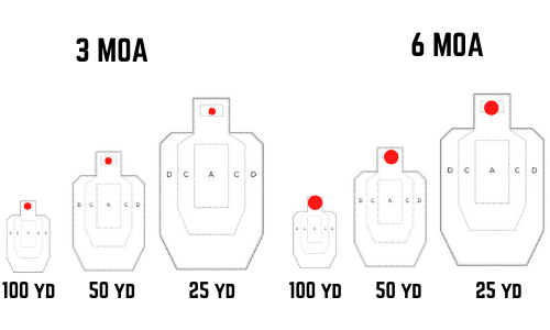 3 moa vs 6 moa dot sizes comparison