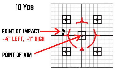 zero targets turret direction
